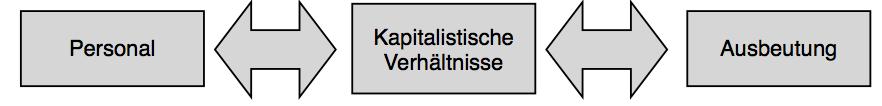Kapitalismuskritik2