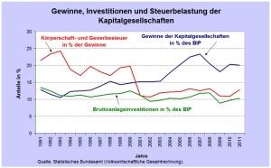 2014_04_07-Abb-Unternehmensteuern-neue-Version