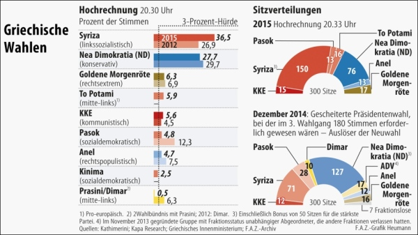 infografik-griechenland-wahl-heumann-20-30-uhr